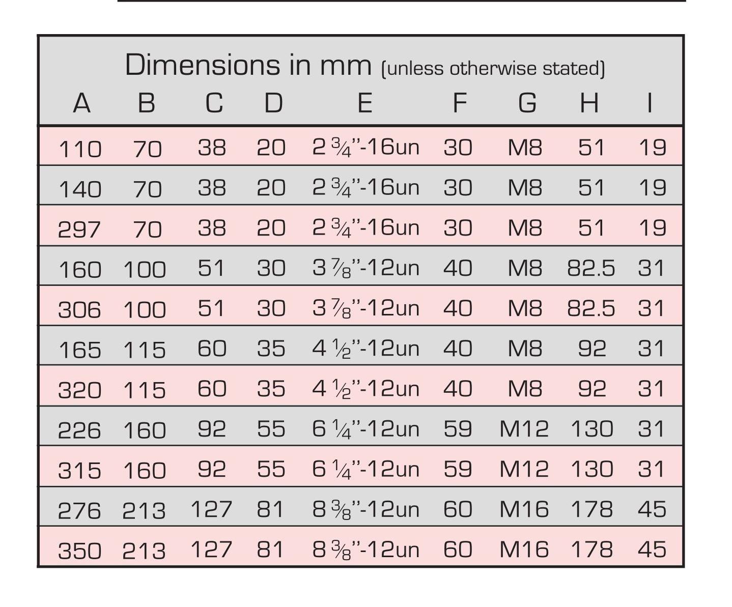 جدول مشخصات فنی